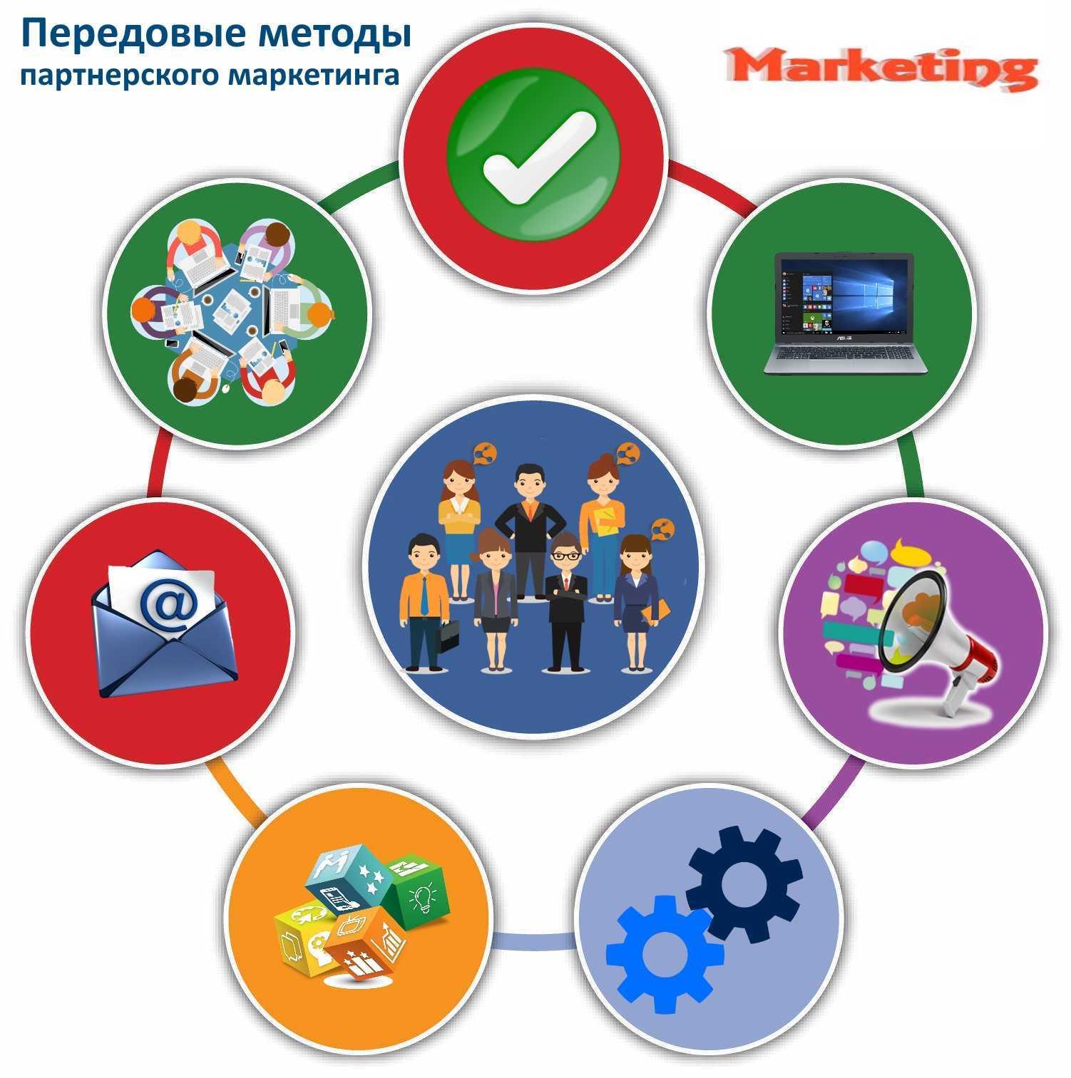 Передовые методы партнерского маркетинга