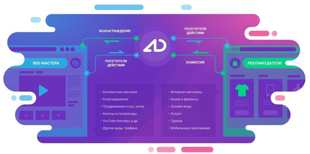 Admitad — платформа партнерских программ